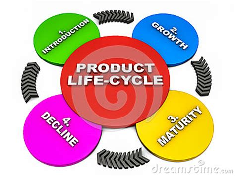New Product Development & Product Life Cycle