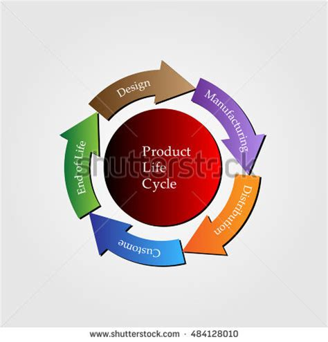 Cost Leader with Product Life Cycle - University of Texas