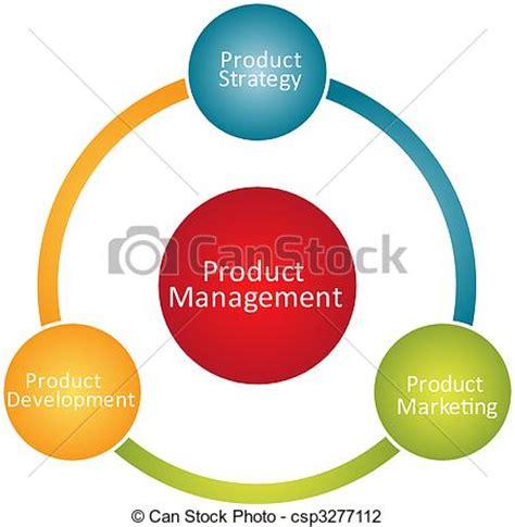 Product Life Cycle - thebalancesmbcom