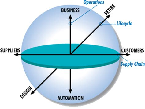 Business and Management - Elsevier An Information